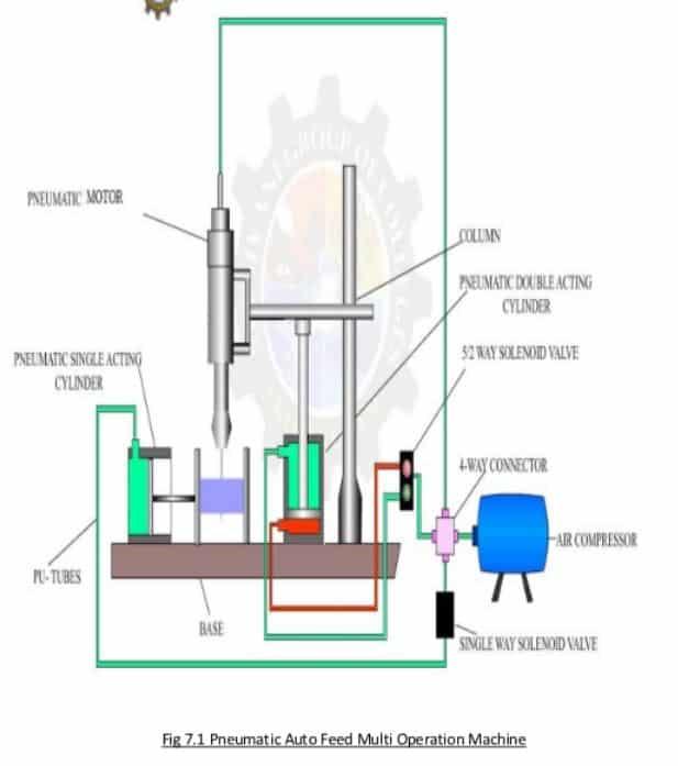 PNEUMATIC AUTO FEED MULTI OPERATION MACHINE