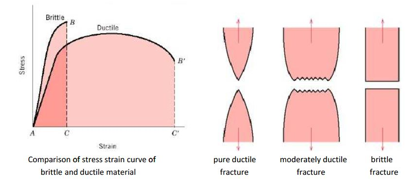 comparison of stress stain curve of brittle and ductile Material