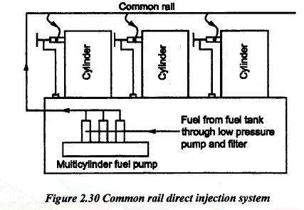 Common Rail Direct Injection System