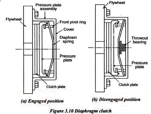 Diaphragm clutch