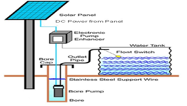 Solar Powered Water Pumping System Report Download