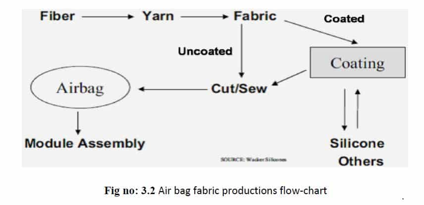 air bag fabric production flow chart
