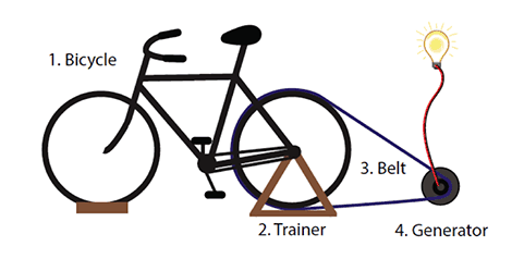 bicycle electricity generator