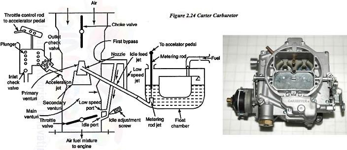 carter Carburetor