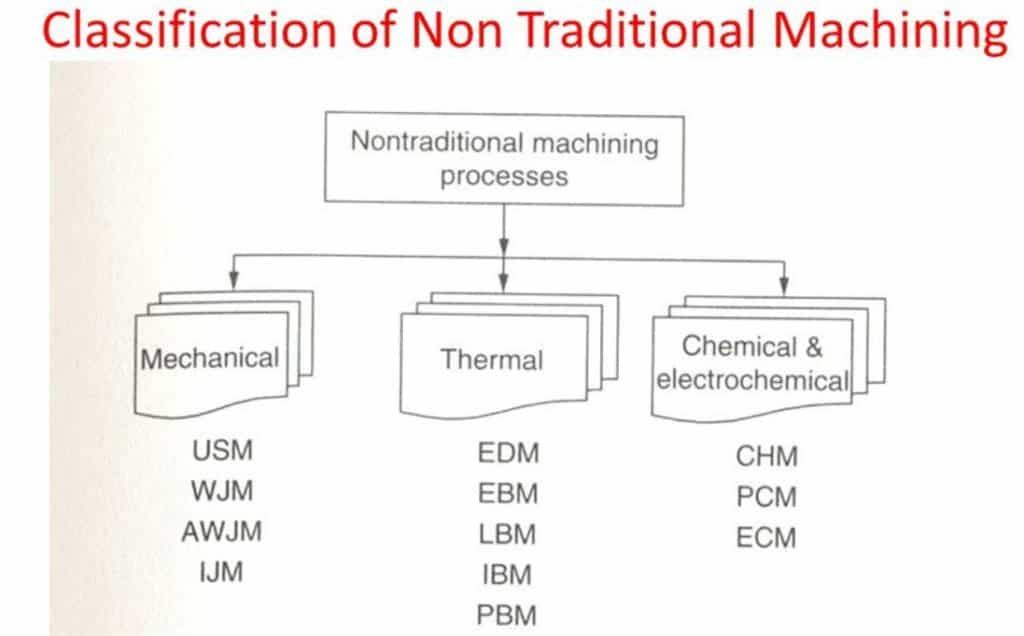 classification of non conventional machining