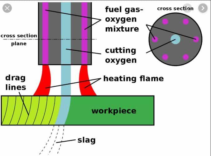 Oxy-Acetylene process