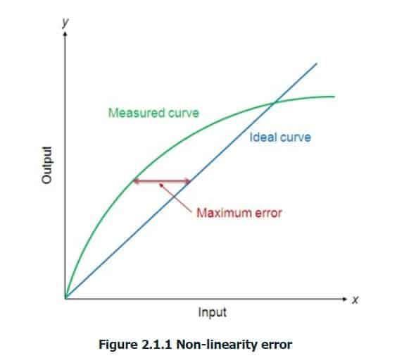 non linearity error