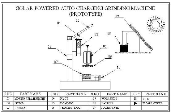 solar powered auto charging grinding machine