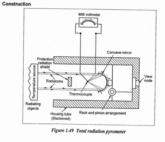 total radiation pyrometer diagram