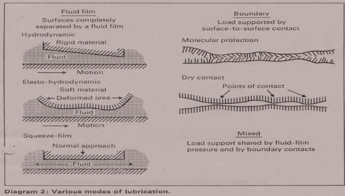 Hydrodynamic or fluid film lubrication