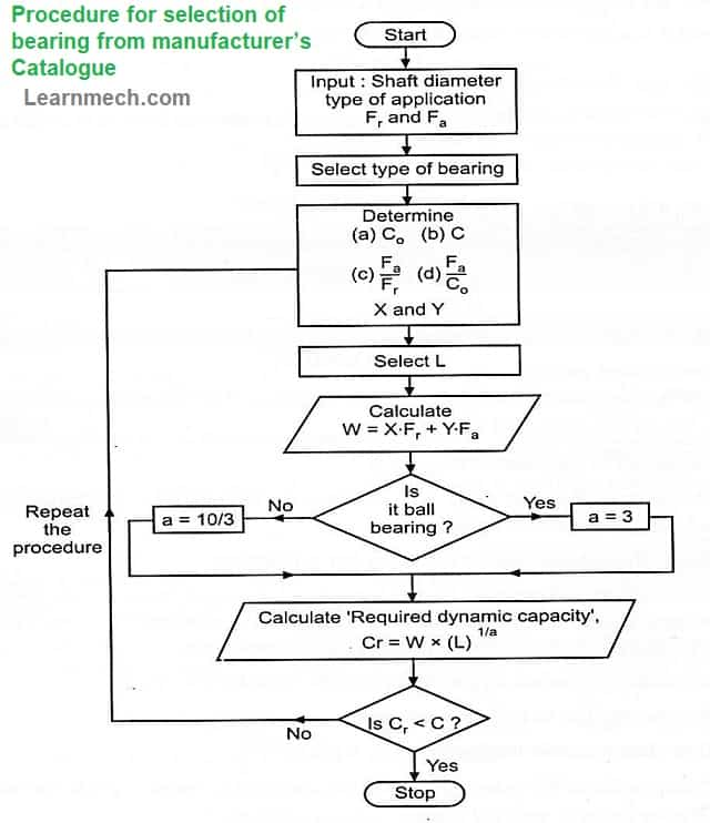 Procedure for selection of bearing from Catalog