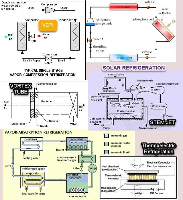 Types of refrigeration system