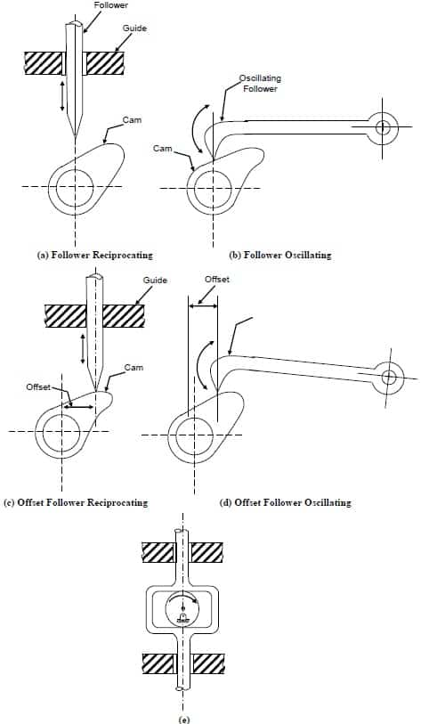 Types of radial cams