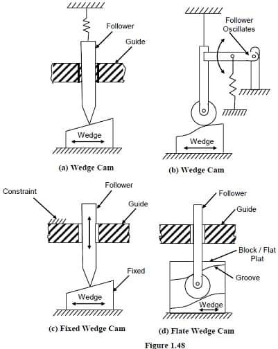 Types of wedge cams