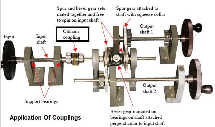 application of couplings