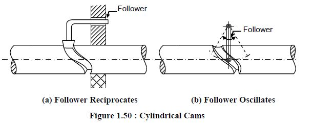 cylindrical cam