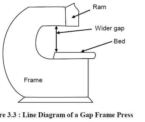 gap frame press