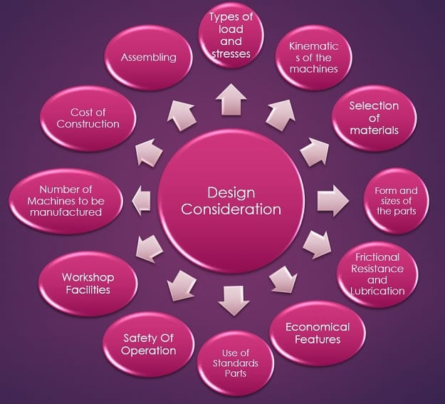 general design consideration in machine design