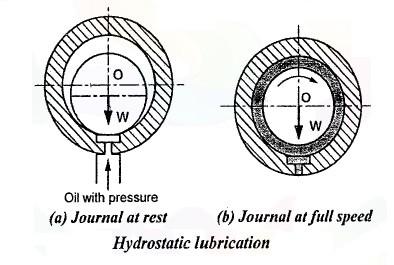 hydro static lubrication