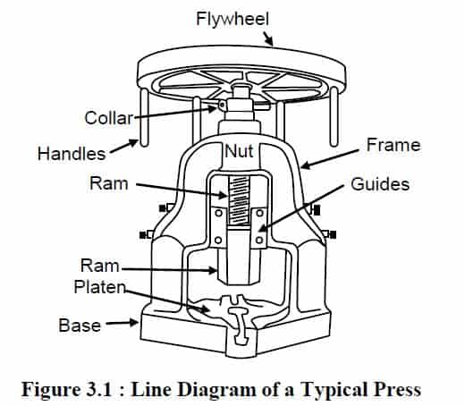 mechanical press diagram