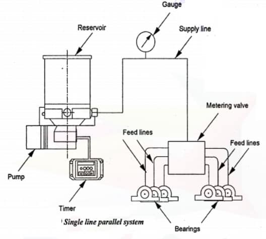 single line parallel lubrication system
