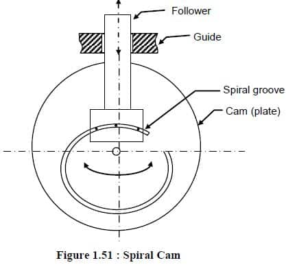 spiral cam