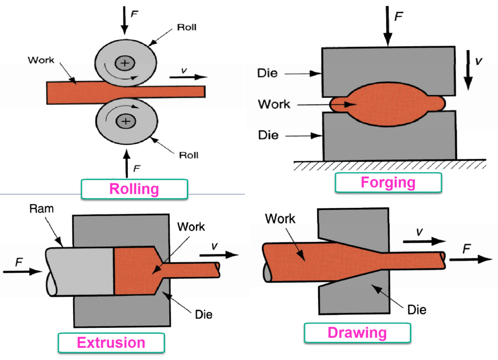 types of forming - rolling extrusion forging drawing