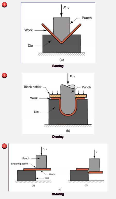 types of forming sheetmetal