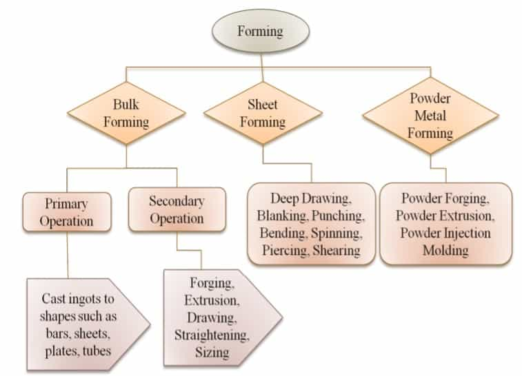 types of forming