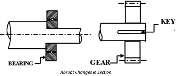Abrupt Changes in Section