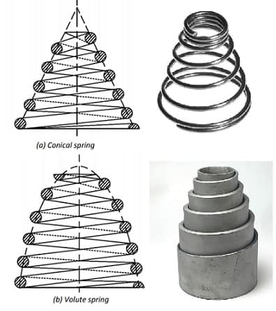 Conical spring and Volute casing