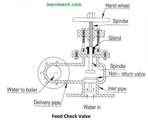 Feed check valve diagram