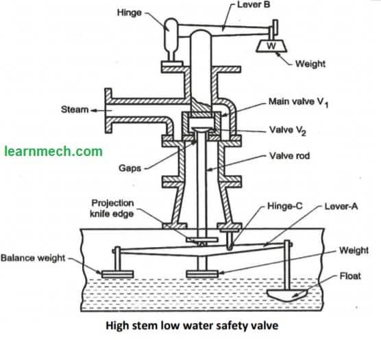 High stem low ware safety valve diagram