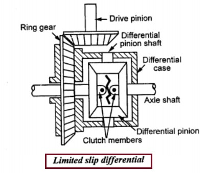 Limited slip differential diagram