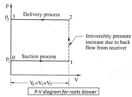 PV DIagram for roots blowers