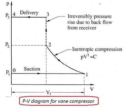 PV Diagram for vane compressor