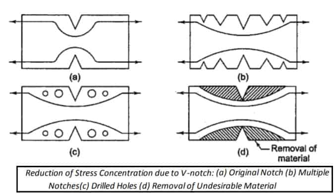 Reduction of Stress Concentration due to V-notch - stress concentration reduction
