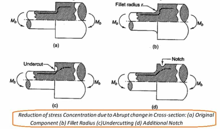 Reduction of Stress Concentration due to abrupt change in cross section - stress concentration reduction