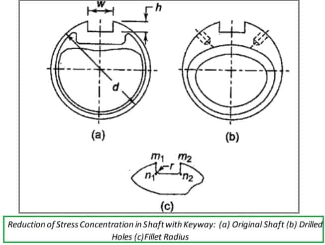 Reduction of Stress Concentration in shaft with keyway