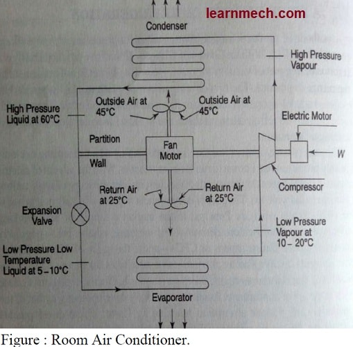 Air Conditioning- Types, Diagram, Working, Applications