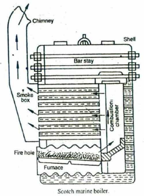 Scotch marine boiler diagram