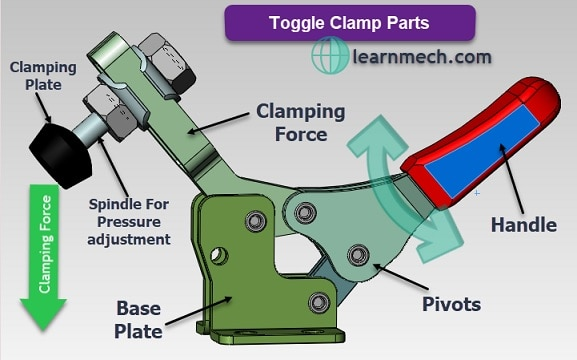 Toggle clamp parts
