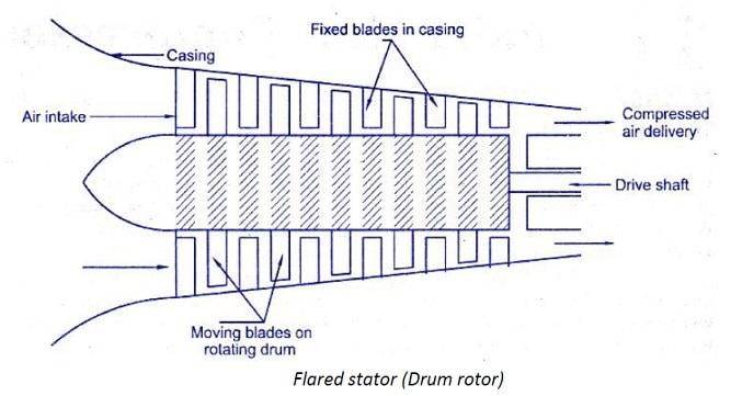 axial flow turbine diagram