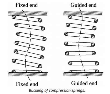 buckling of compression springs