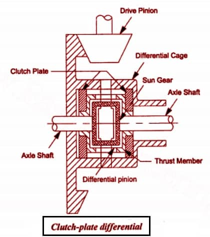 clutch plate Differential diagram