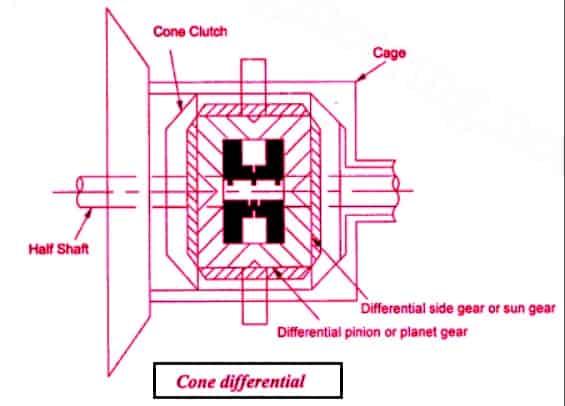 cone differential Diagram
