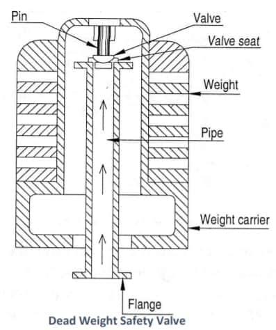 dead weight safety valve Diagram