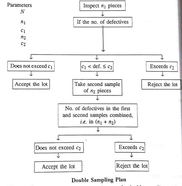 double sampling plan