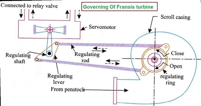 governing of fransis turbine- ( Reaction turbine )