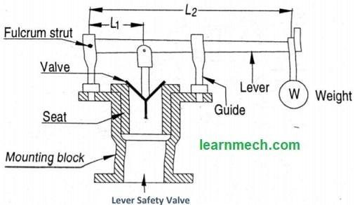 lever safety valve Diagram
